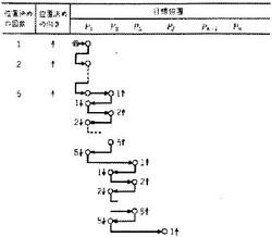 図2 折返しサイクル